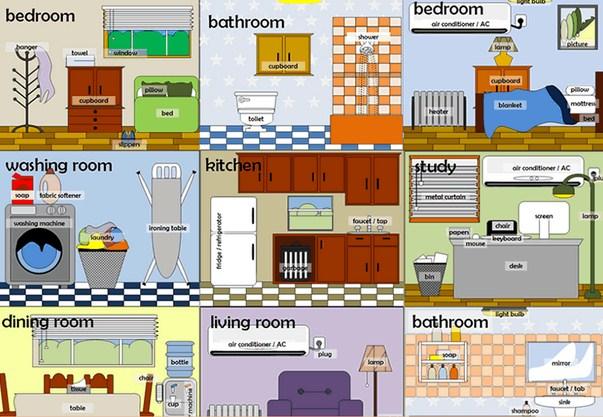 Ilustrasi bagian rumah dalam bahasa Inggris